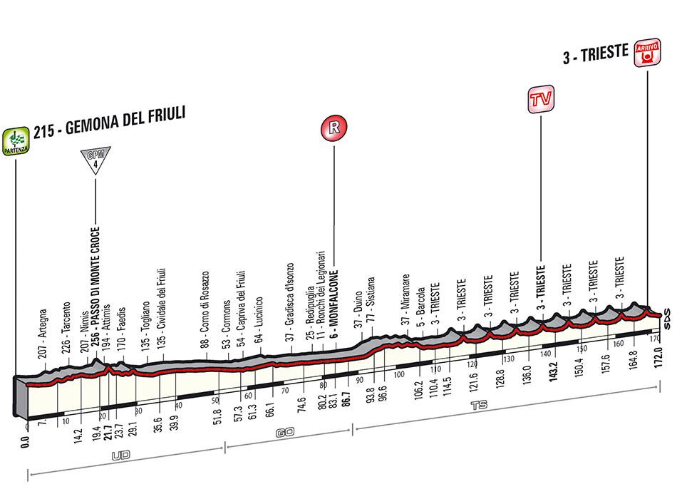 Perfil de la última etapa © Giro
