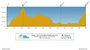 Perfil de la 3ª etapa