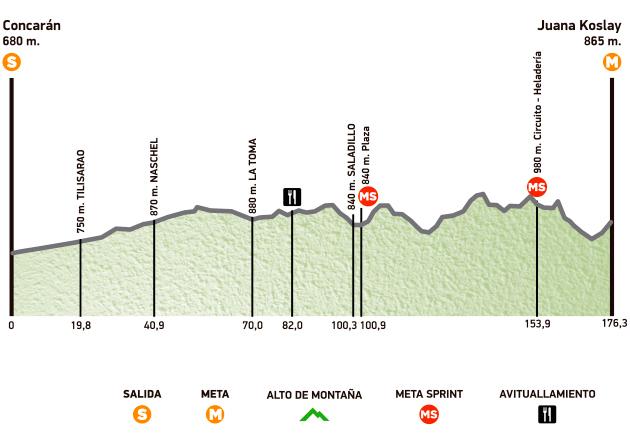 Perfil de la 3ª etapa © Tour San Luis