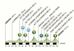 Perfil de la 3ª etapa © Volta Catalunya