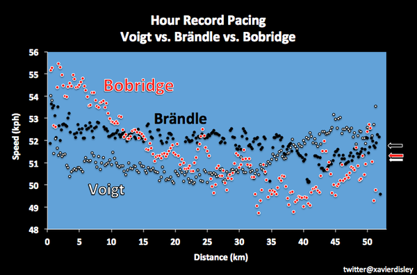 Comparativa Voigt-Brändle-Bobridge