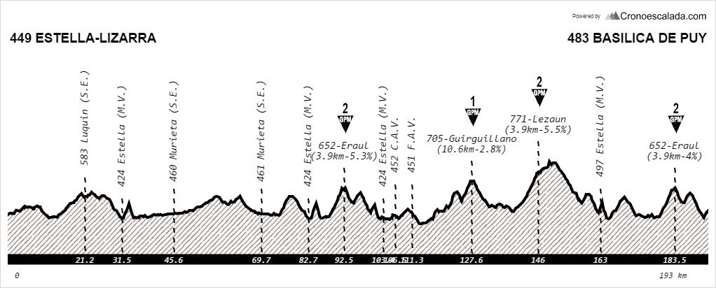 Perfil de la clásica navarra 1.1 UCI © CC Estella