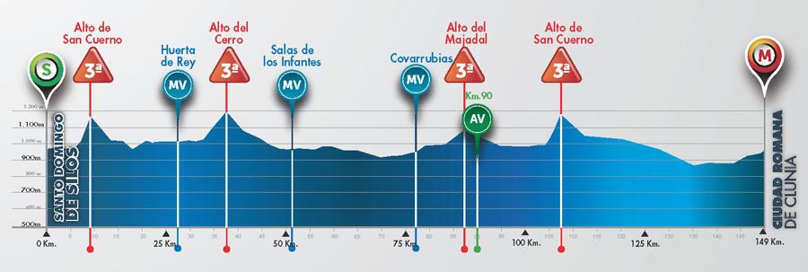 Perfil de la 1ª etapa © Vuelta Burgos