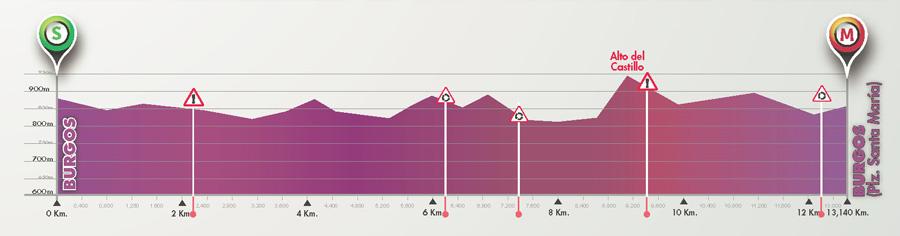 Perfil de la 2ª etapa © Vuelta Burgos