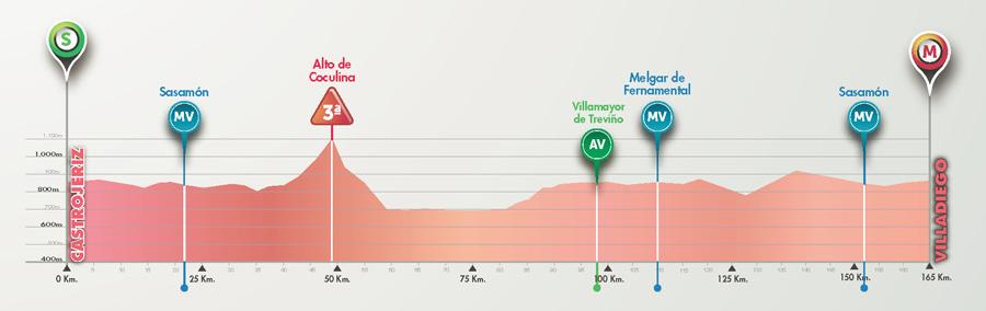 Perfil de la 3ª etapa © Vuelta Burgos