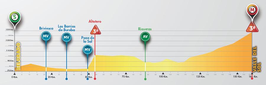 Perfil de la 4ª etapa © Vuelta Burgos