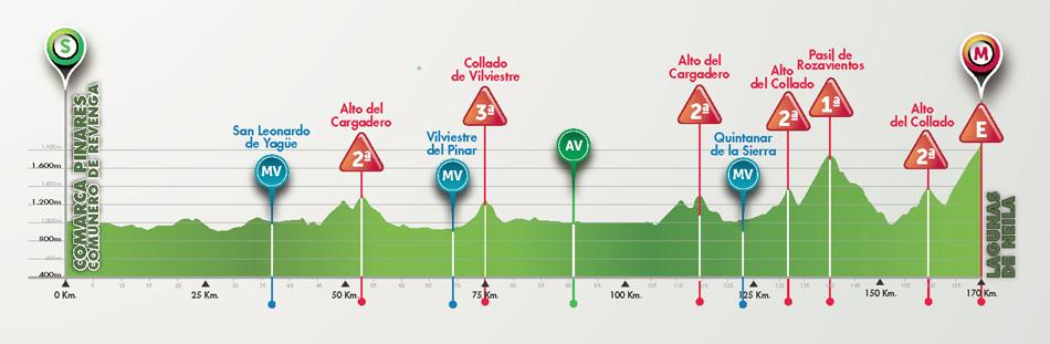 Perfil de la 5ª etapa © Vuelta Burgos