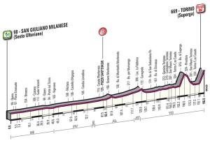 Perfil de la Milán-Turín 15 © RCS