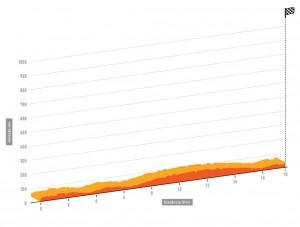 Perfil de la 3ª etapa © Volta Algarve
