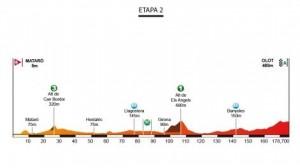 Perfil de la 2ª etapa © Volta Catalunya