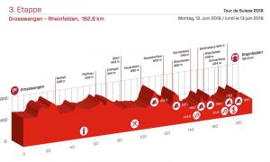 Perfil de la 3ª etapa © Tour Suiza