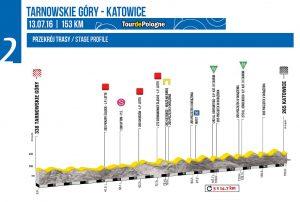 Perfil de la 2ª etapa © Tour Polonia