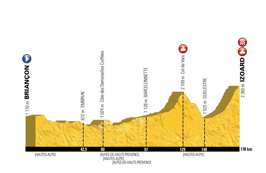 Perfil de la 18ª etapa y la marcha cicloturista © ASO