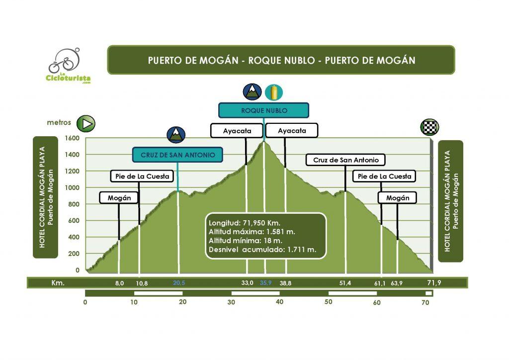 2a-etapa-perfil-pm-roque-nublo-pm