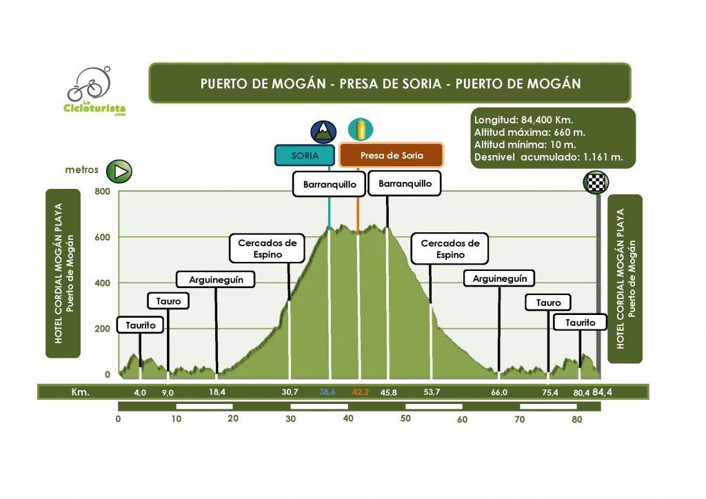 3a-etapa-perfil-pm-presa-de-soria-pm