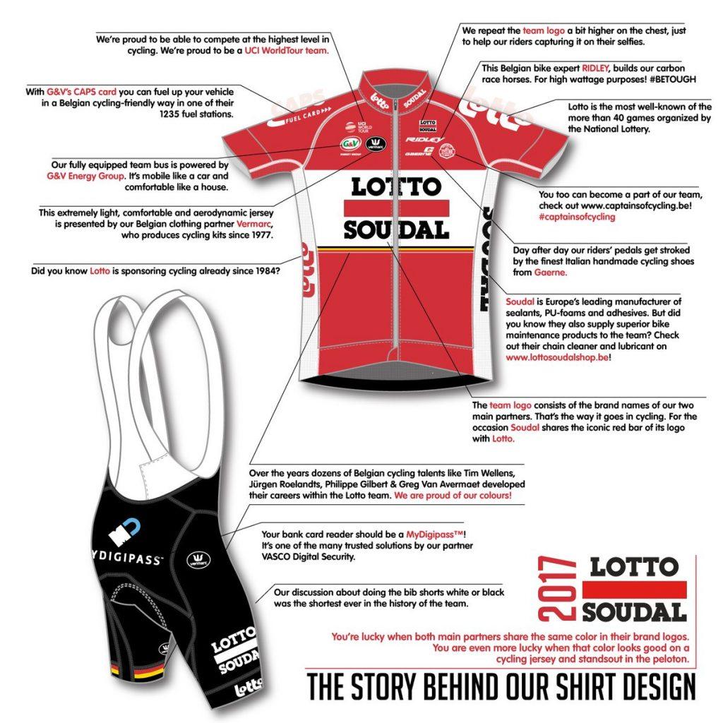 Análisis de la ropa © Lotto