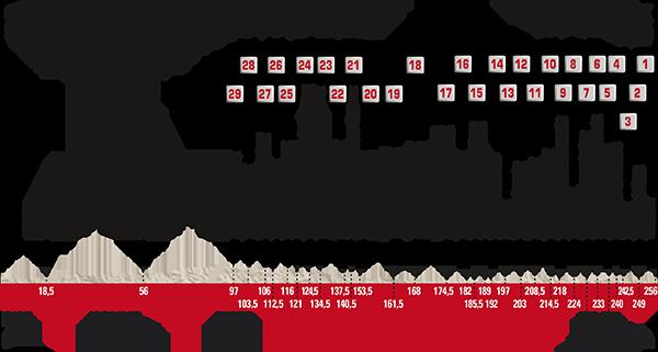 Perfil Paris-Roubaix_2017