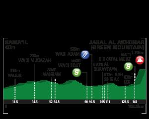 Tour Oman_2017_05_Perfil