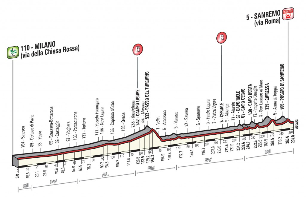 Milan-San Remo_2017_Perfil