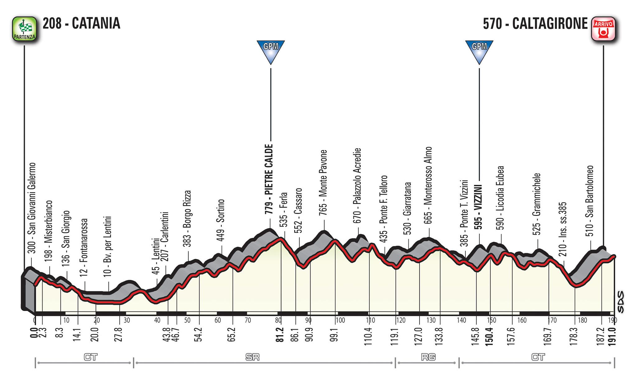 Giro Italia 2018: Recorrido, libro ruta y participantes - Ciclo21