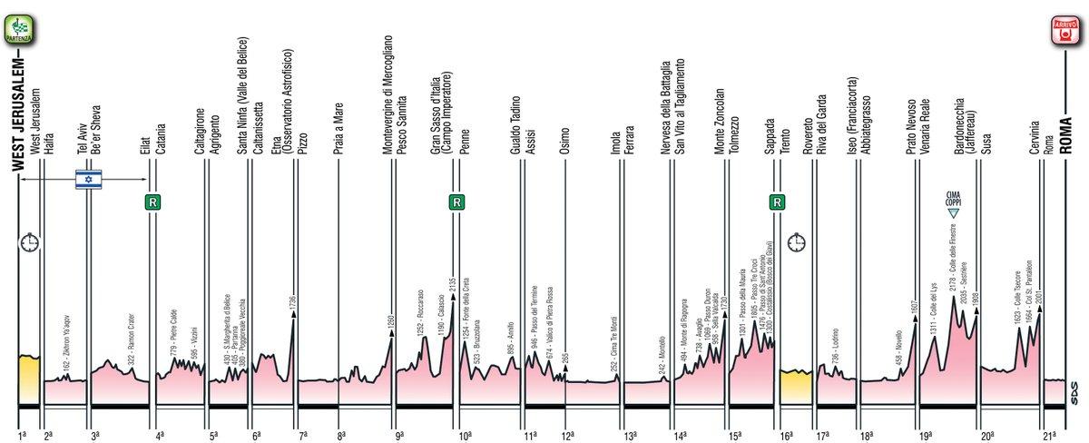 Giro-2018-perfil-21