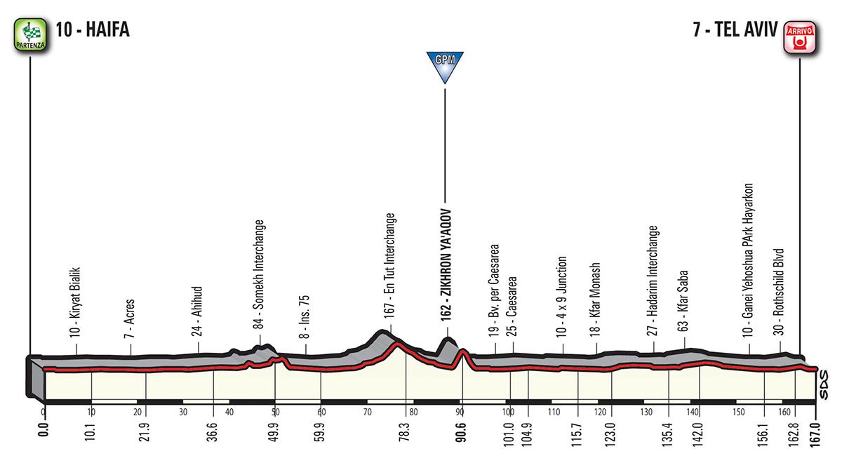 Giro_2018_02