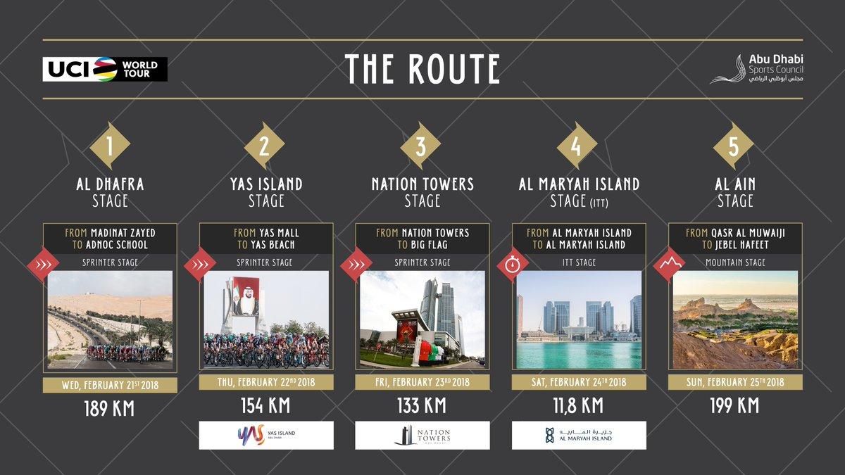Abu Dhabi Tour_2018_Recorrido