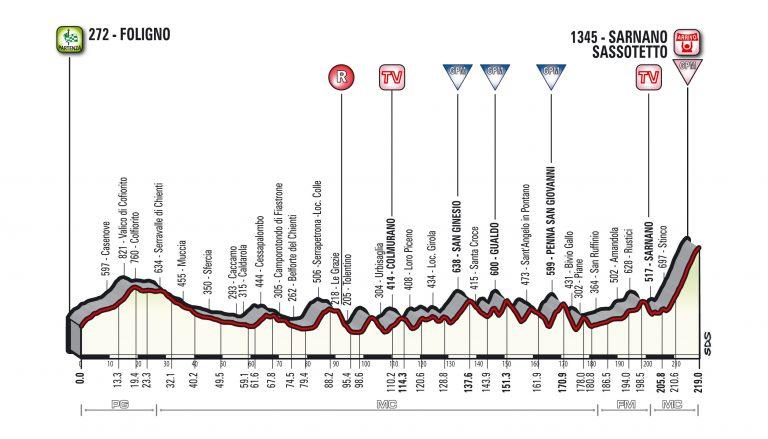 Tirreno-Adriatico (7-13 mar) 2.WT T04_SassoTetto_alt-768x439