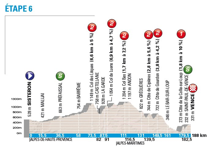 Paris-Nice (4-11 mar) 2.WT Niza-6