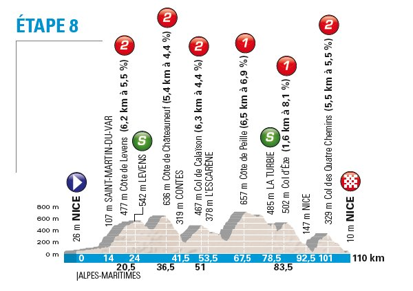 Paris-Nice (4-11 mar) 2.WT Niza-8