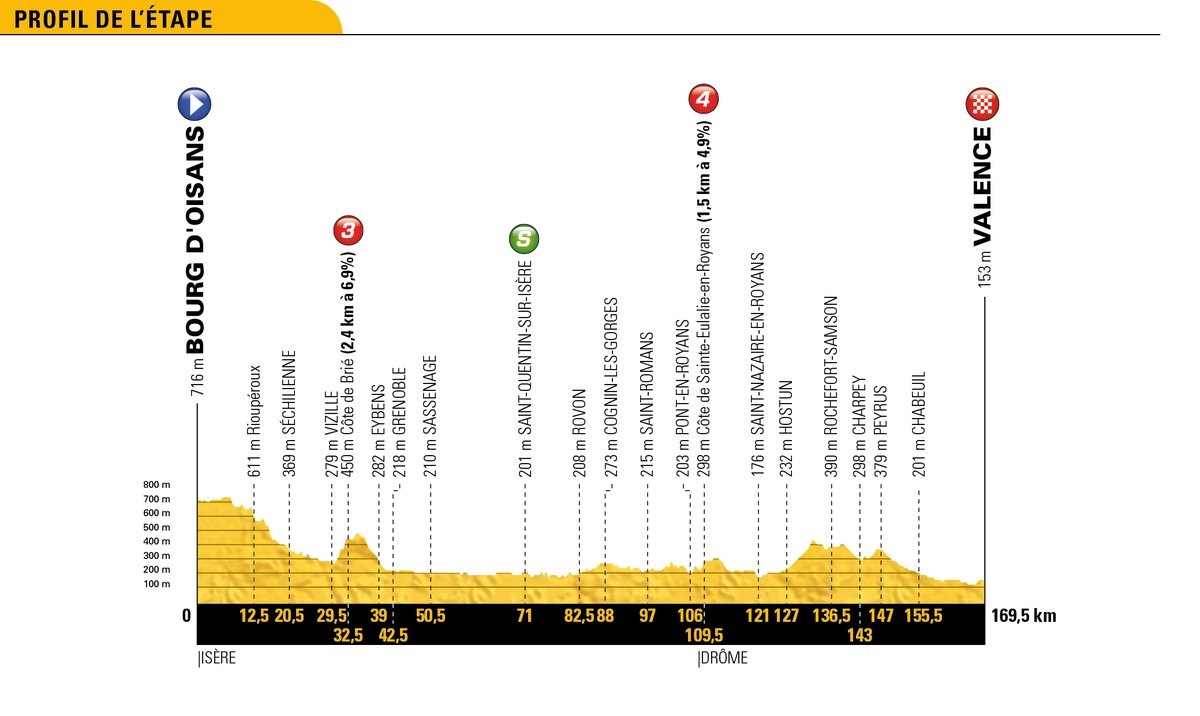 Etapas tour 2018 ciclo21