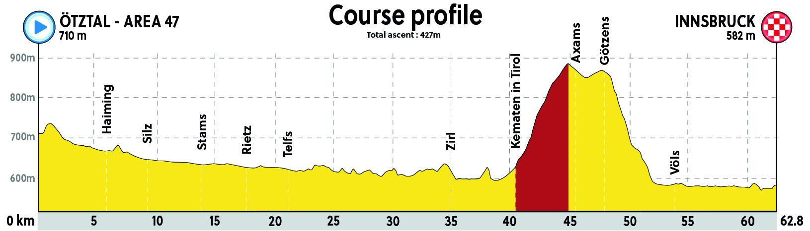 UCI TTT World Championships/CRE (23 spt) os inscribis vosotros Innsbruck_2018_CRE_Masc