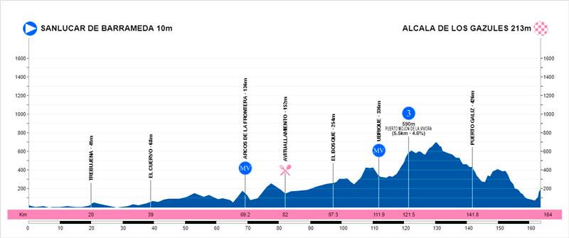 Vuelta a Andalucía Ruta Ciclista Del Sol 2.1 ESP (2ª Cat)  1etapaAndalucia2019perfil