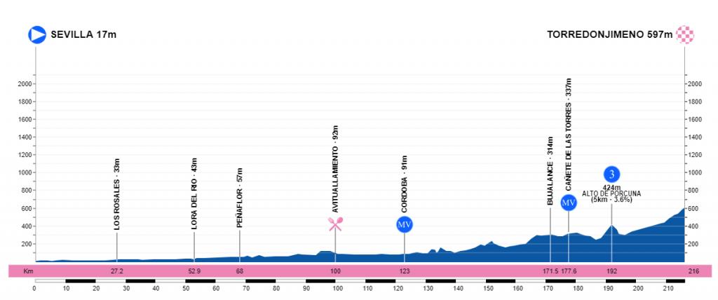 Vuelta a Andalucía Ruta Ciclista Del Sol 2.1 ESP (2ª Cat)  2etapavueltaandalucia2019mapa-2-1024x428