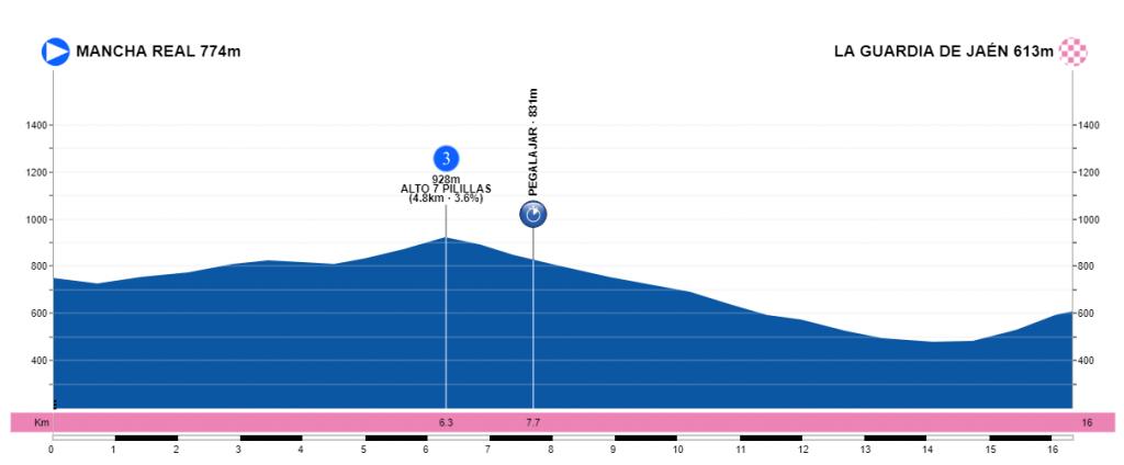 Vuelta a Andalucía Ruta Ciclista Del Sol 2.1 ESP (2ª Cat)  3etapavueltaandalucia2019perfil-1024x424