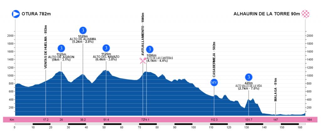Vuelta a Andalucía Ruta Ciclista Del Sol 2.1 ESP (2ª Cat)  5etapavueltaandalucia2019mapa-2-1024x418
