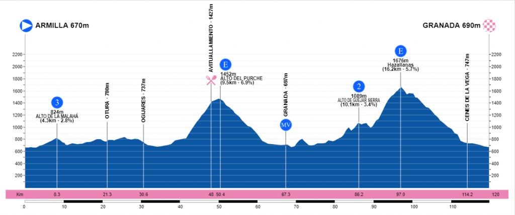 Vuelta a Andalucía Ruta Ciclista Del Sol 2.1 ESP (2ª Cat)  Captura-de-pantalla-1067-1024x428