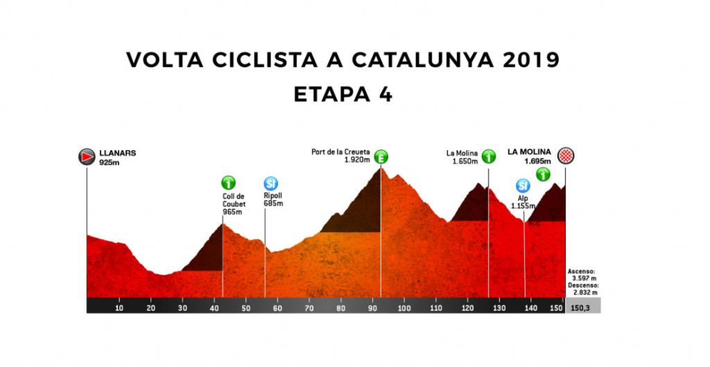 Volta Ciclista a Catalunya 2.UWT ESP (1ª Cat)  Captura-de-pantalla-1281-1024x530