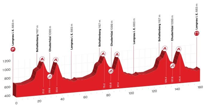 Tour de Suisse 2.UWT SUI (1ª Cat) Tour_de_suiza_02