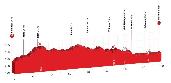 Tour de Suisse 2.UWT SUI (1ª Cat) Tour_de_suiza_03