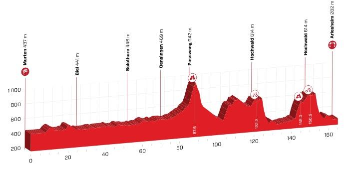 Tour de Suisse 2.UWT SUI (1ª Cat) Tour_de_suiza_04