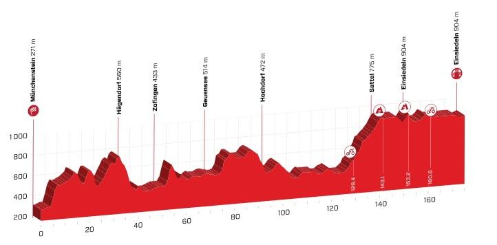 Tour de Suisse 2.UWT SUI (1ª Cat) Tour_de_suiza_05