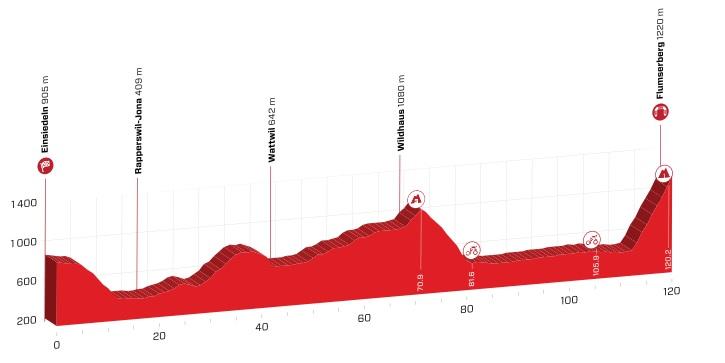 Tour de Suisse 2.UWT SUI (1ª Cat) Tour_de_suiza_06