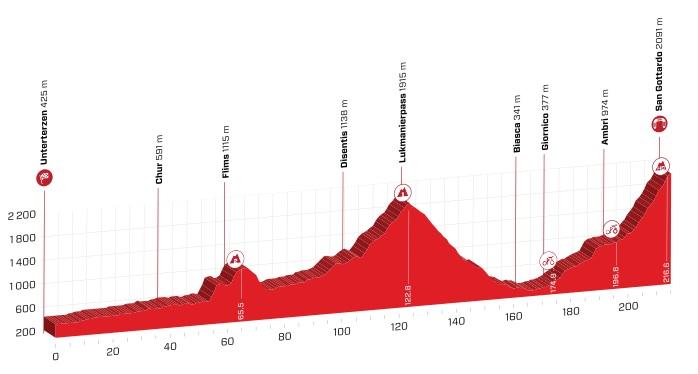 Tour de Suisse 2.UWT SUI (1ª Cat) Tour_de_suiza_07
